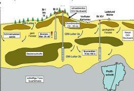 Hydrologische Situation im Wasserschutzgebiet
