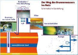 Der Weg des Brunnenwassers ins Netz